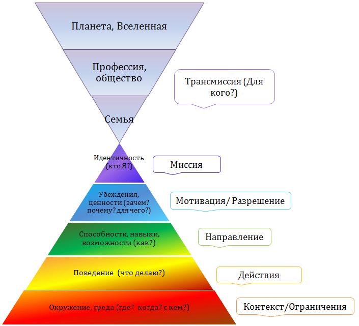 Пирамида Дилтса:  почему вы имеете то, что имеете Eaza-o10