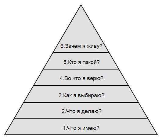 Пирамида Дилтса:  почему вы имеете то, что имеете Pirami10
