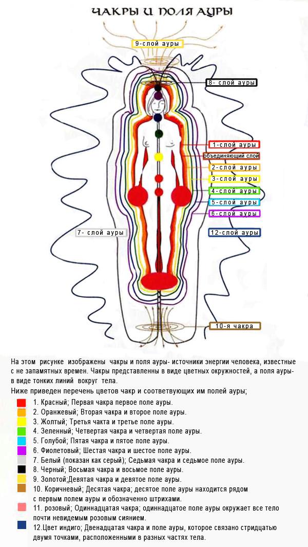 Краткий обзор анализа цветов ауры по областям Uea-a-10