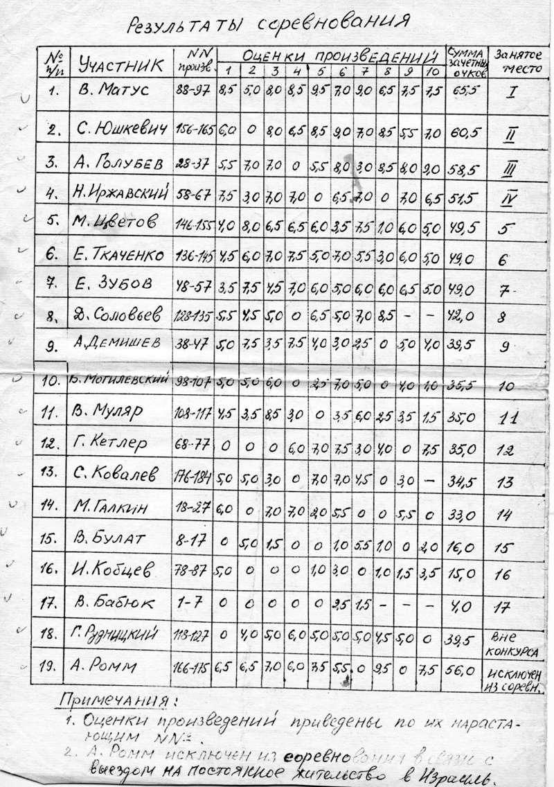 Чемпионаты СССР по композиции Sssr_110