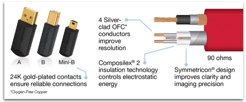 Cable USB entre PC y DAC. 111