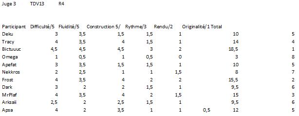 FPSB TD V13 - Résultats du Round 4 Note_j10