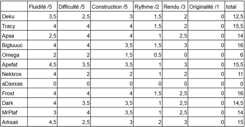 FPSB TD V13 - Résultats du Round 4 Note_j11