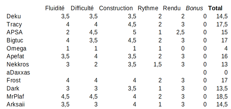 FPSB TD V13 - Résultats du Round 4 Note_j12