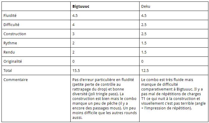 FPSB TD V13 - Résultats du Round 5 Notes_11