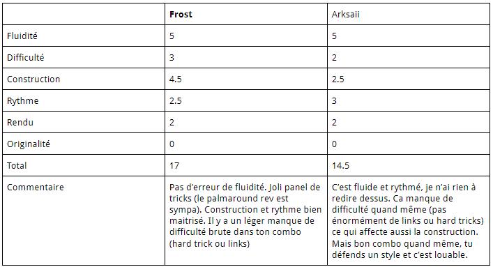 FPSB TD V13 - Résultats du Round 5 Notes_12