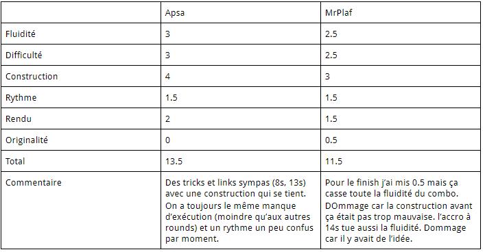 FPSB TD V13 - Résultats du Round 5 Notes_13