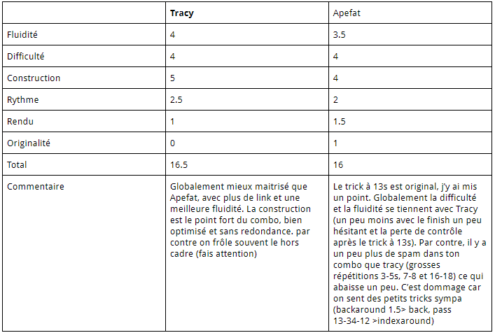 FPSB TD V13 - Résultats du Round 5 Notes_14