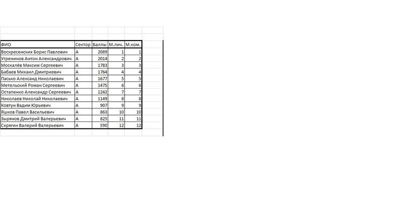 Чемпионат Курганской области по ловле на мормышку со льда (лично-командный зачет)  18