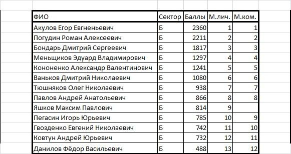 Чемпионат Курганской области по ловле на мормышку со льда (лично-командный зачет)  20