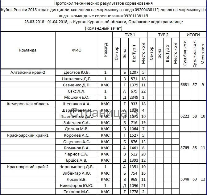 КУБОК РОССИИ 2018 по ловле на мормышку со льда, Курганская область Aia_1_13