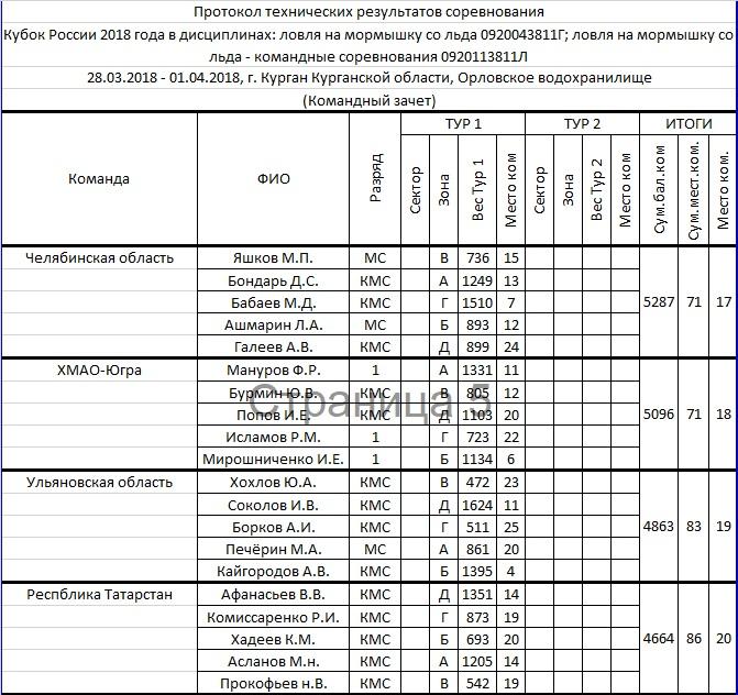 КУБОК РОССИИ 2018 по ловле на мормышку со льда, Курганская область Aia_1_14