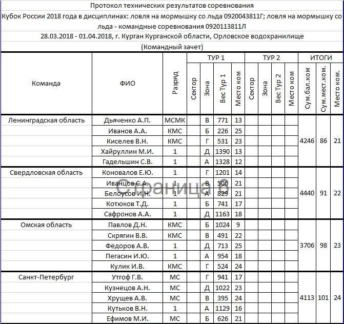 КУБОК РОССИИ 2018 по ловле на мормышку со льда, Курганская область Aia_1_16