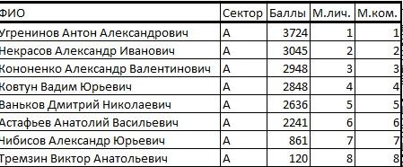 Кубок Курганской области по ловле на мормышку со льда (лично-командный зачет) Ieaezz11
