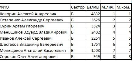 Кубок Курганской области по ловле на мормышку со льда (лично-командный зачет) Ieaezz12