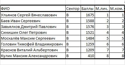 Кубок Курганской области по ловле на мормышку со льда (лично-командный зачет) Ieaezz13