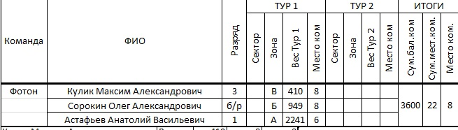 Кубок Курганской области по ловле на мормышку со льда (лично-командный зачет) Ieaezz15