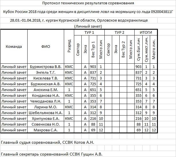 КУБОК РОССИИ 2018 по ловле на мормышку со льда, Курганская область Uezyaz12