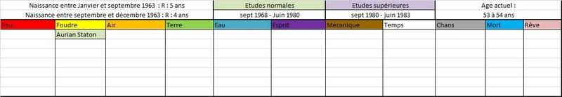 Liste des anciens élèves  196310
