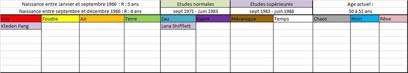 Liste des anciens élèves  196610