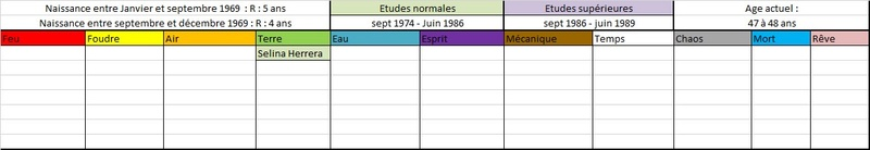 Liste des anciens élèves  196910