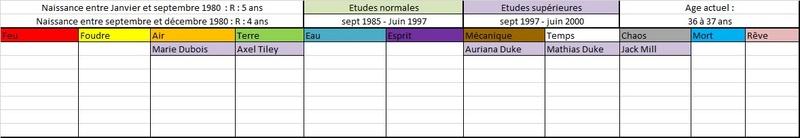 Liste des anciens élèves  198010