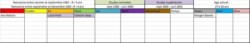 Liste des anciens élèves  198311