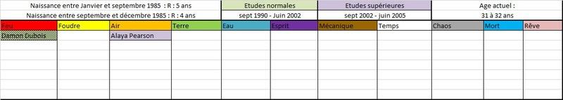 Liste des anciens élèves  198510