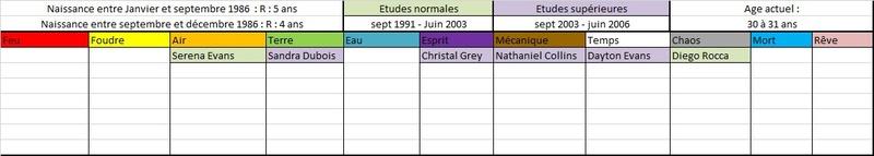 Liste des anciens élèves  198610
