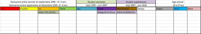 Liste des anciens élèves  199011