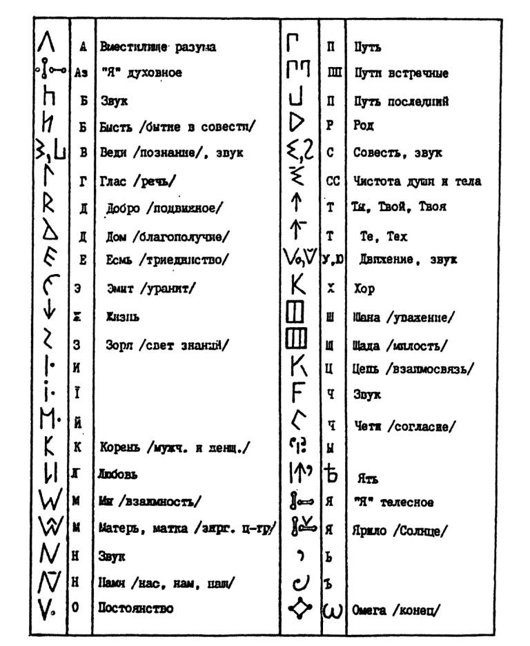 А. Иванченко об Азбуке Русов 16 в. до н. э D_16__10