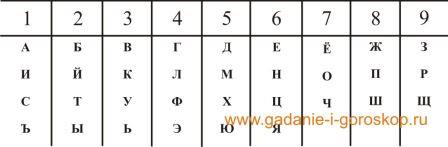 Нумерология алфавита Oai_eo10