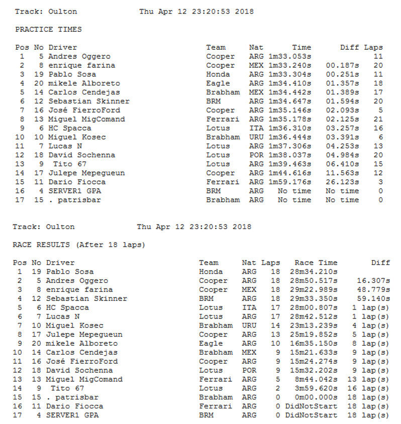 Torneo Edicion XXXII - Oulton Park Oulton10