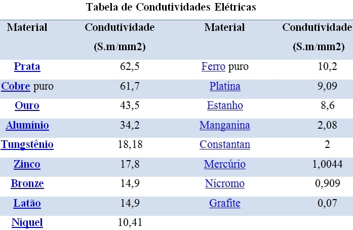 Rhodium ou Cooper Tabela10