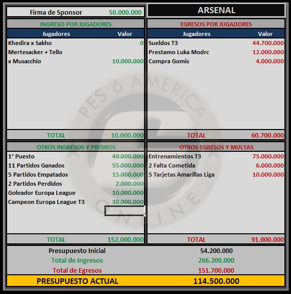 Presupuesto Arsenal Arsena13