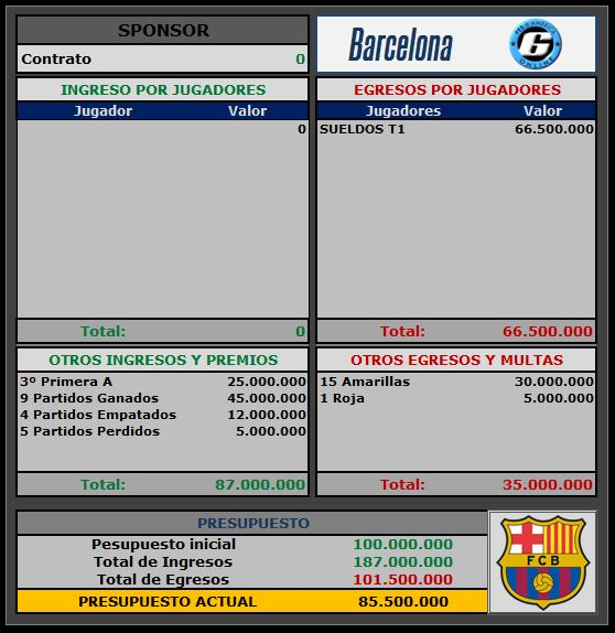 Presupuesto Barcelona Barcel10
