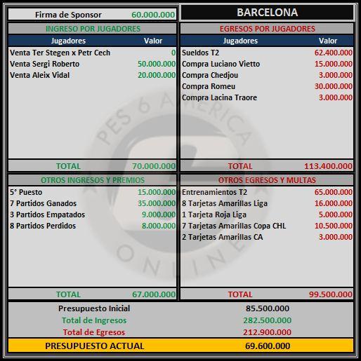 Presupuesto Barcelona Barcel11