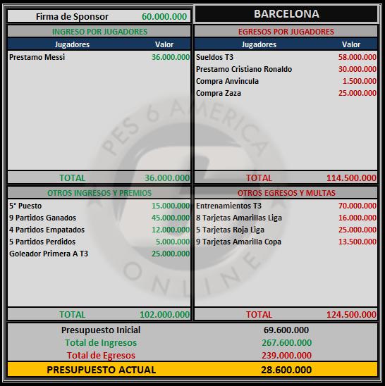 Presupuesto Barcelona Barcel12