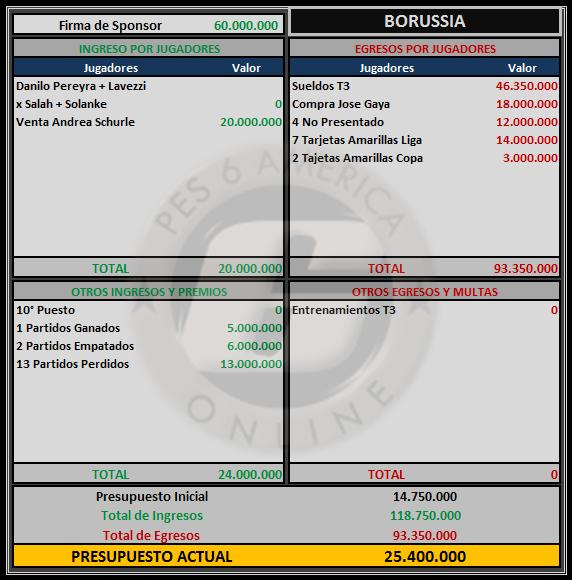 Presupuesto Borussia D Boruss11