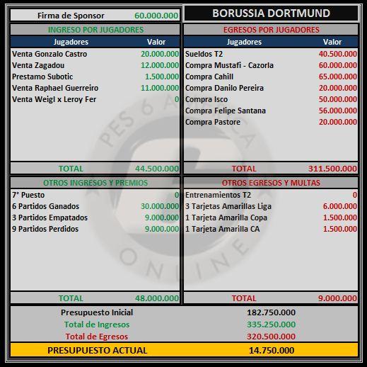 Presupuesto Borussia D Boruss13