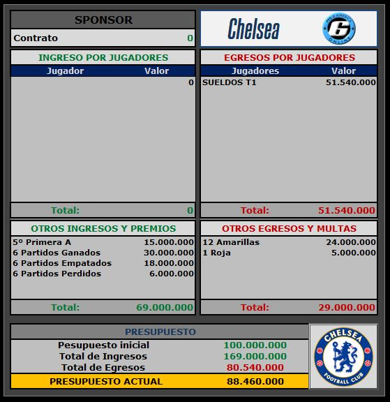 Presupuesto Chelsea Chelse10