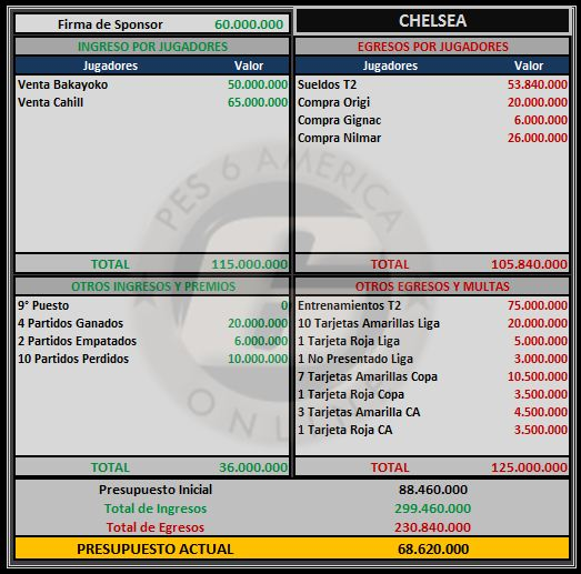 Presupuesto Chelsea Chelse11