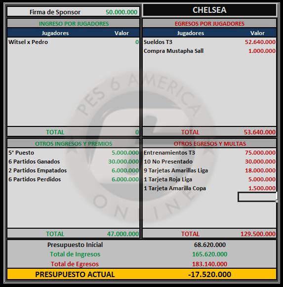 Presupuesto Chelsea Chelse14