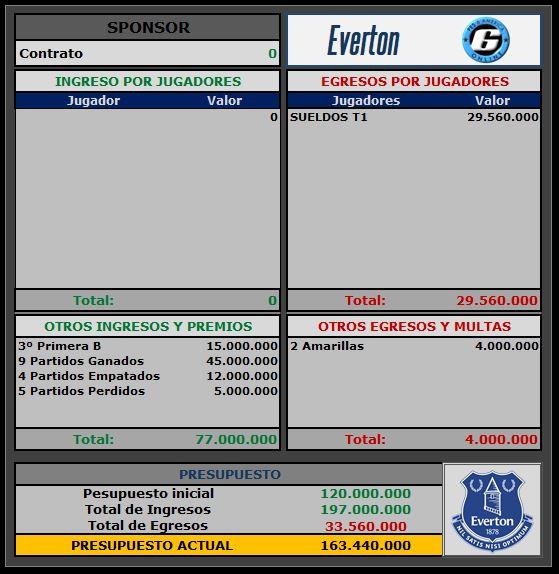 Presupuesto Everton Everto10