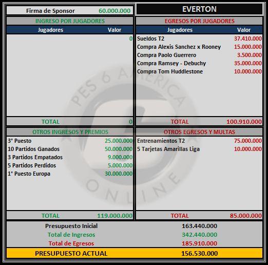 Presupuesto Everton Everto11