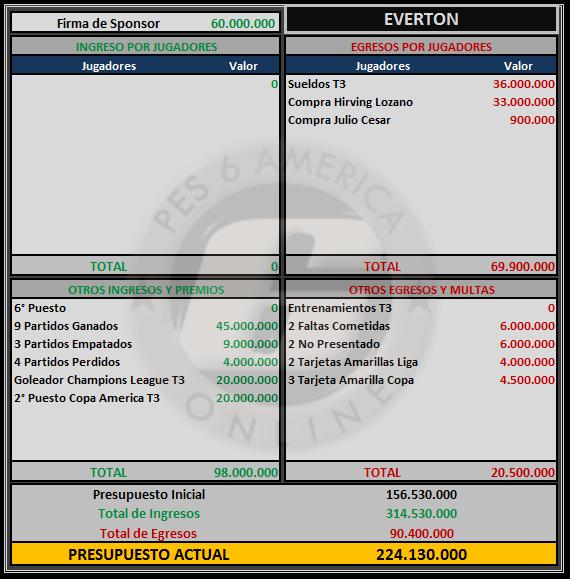 Presupuesto Everton Everto14