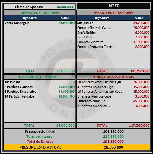 Presupuesto Inter Inter11