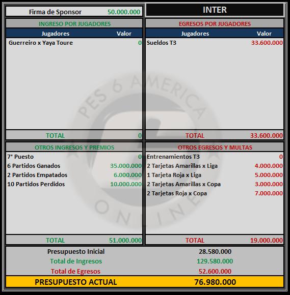 Presupuesto Inter Inter14