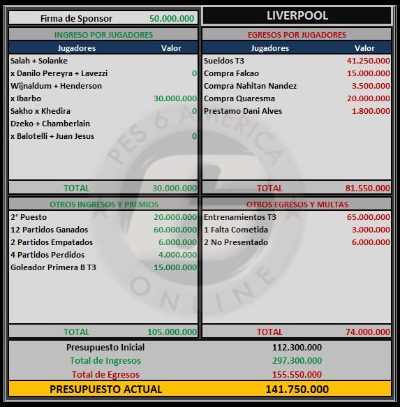 Presupuesto Liverpool Liverp14