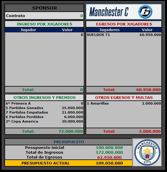 Presupuesto Manchester City Manche10